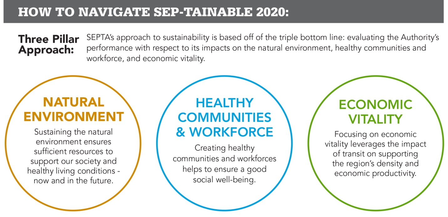 Natural Environment, Healthy Communities & Workforce, Economic Vitality
